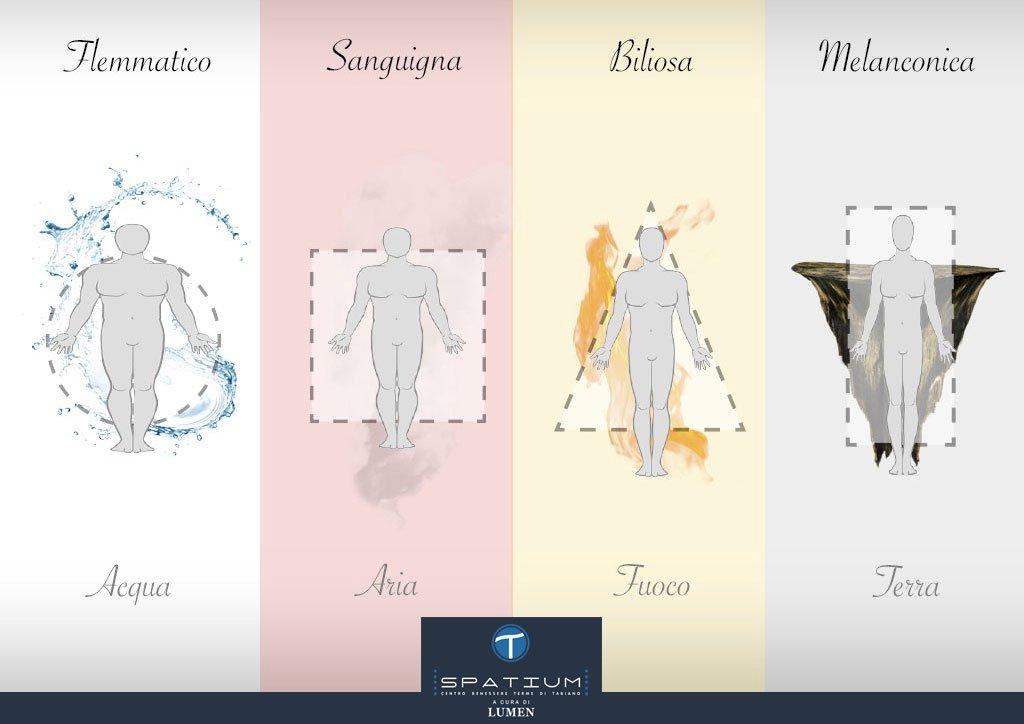 I quattro elementi della medicina ippocratica